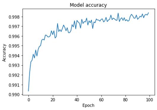 model accuracy